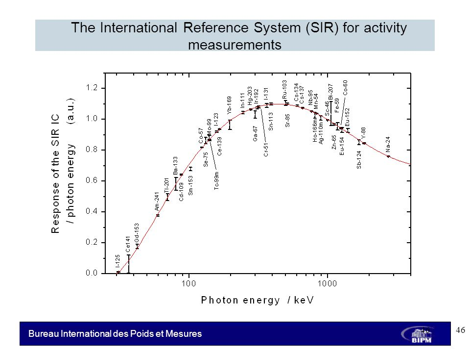Bureau International des Poids et Mesures The International Reference System (SIR) for activity measurements 46
