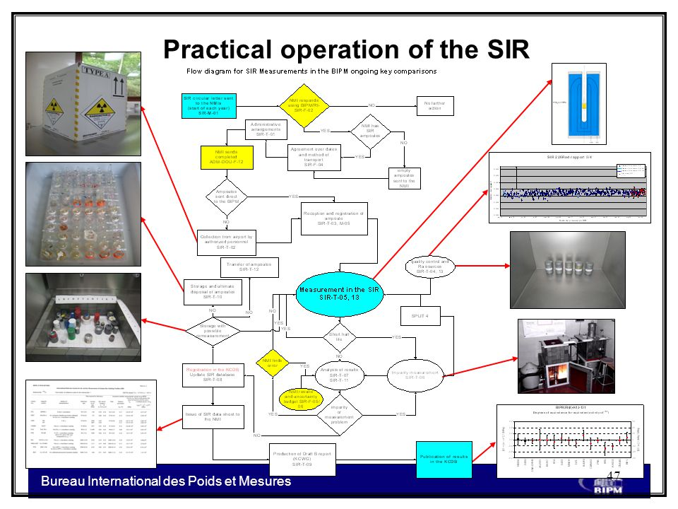 Bureau International des Poids et Mesures Practical operation of the SIR 47