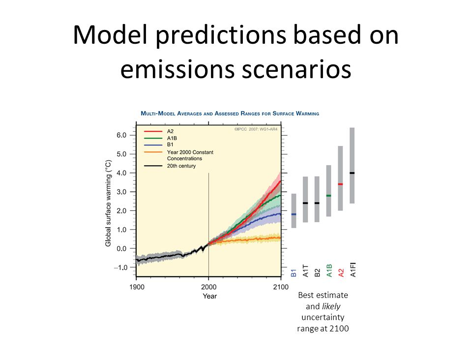 Best estimate and likely uncertainty range at 2100 Model predictions based on emissions scenarios
