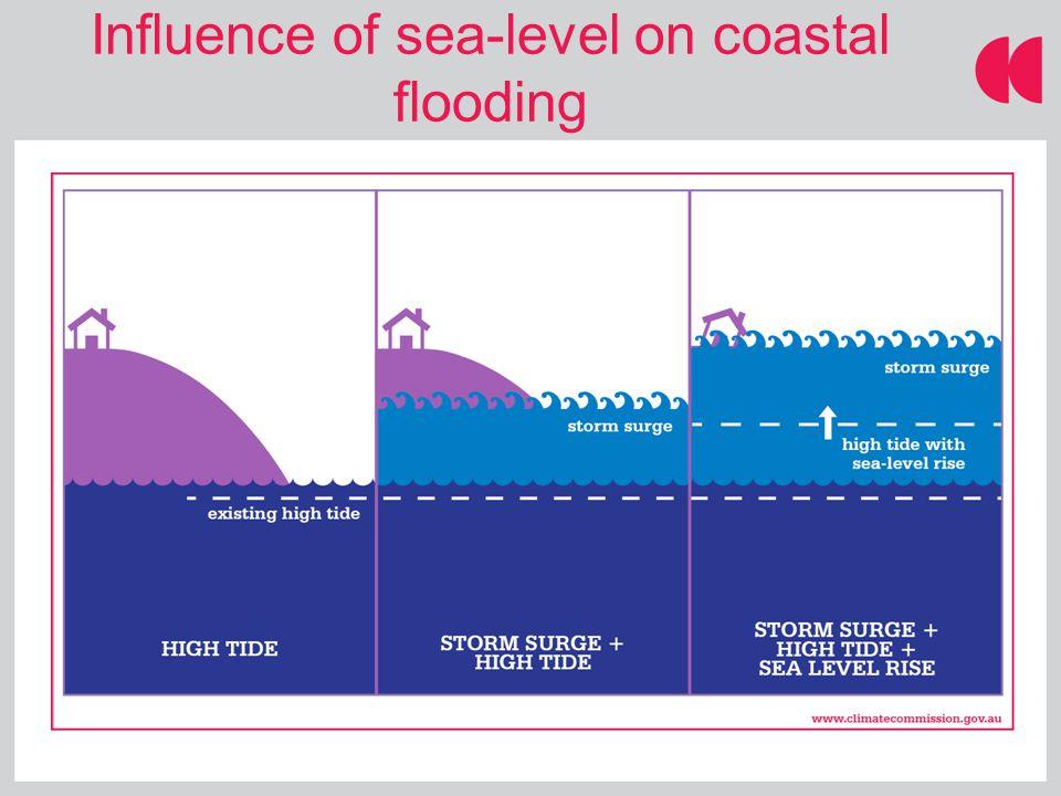 Influence of sea-level on coastal flooding