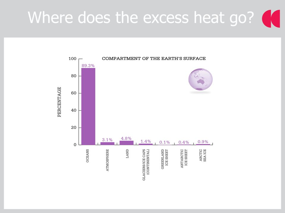 Source: IPCC AR4 Where does the excess heat go?
