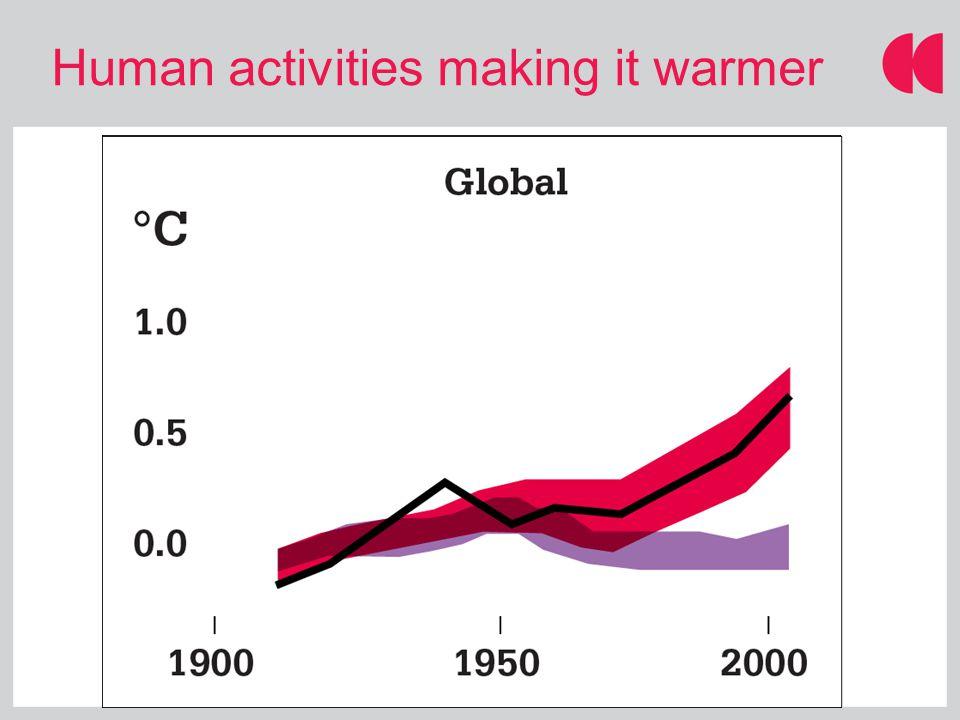 Human activities making it warmer Source: IPCC AR4