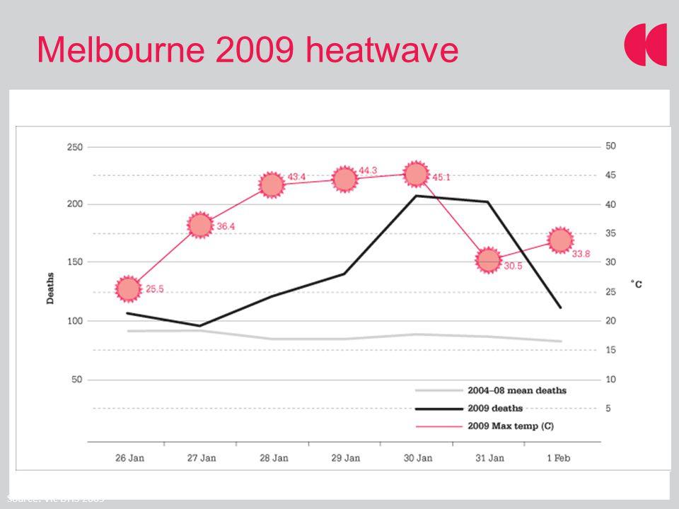 Source: Vic DHS 2009 Melbourne 2009 heatwave