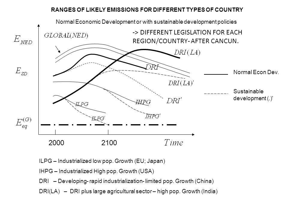 20002100 Normal Econ Dev. Sustainable development (.)' RANGES OF LIKELY EMISSIONS FOR DIFFERENT TYPES OF COUNTRY Normal Economic Development or with s