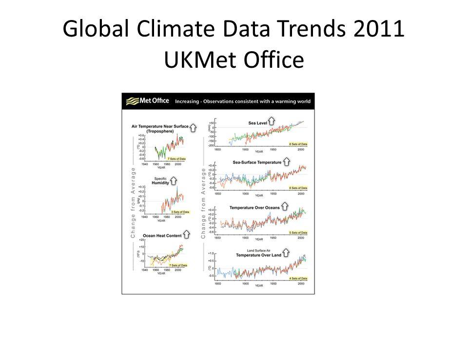 Global Climate Data Trends 2011 UKMet Office