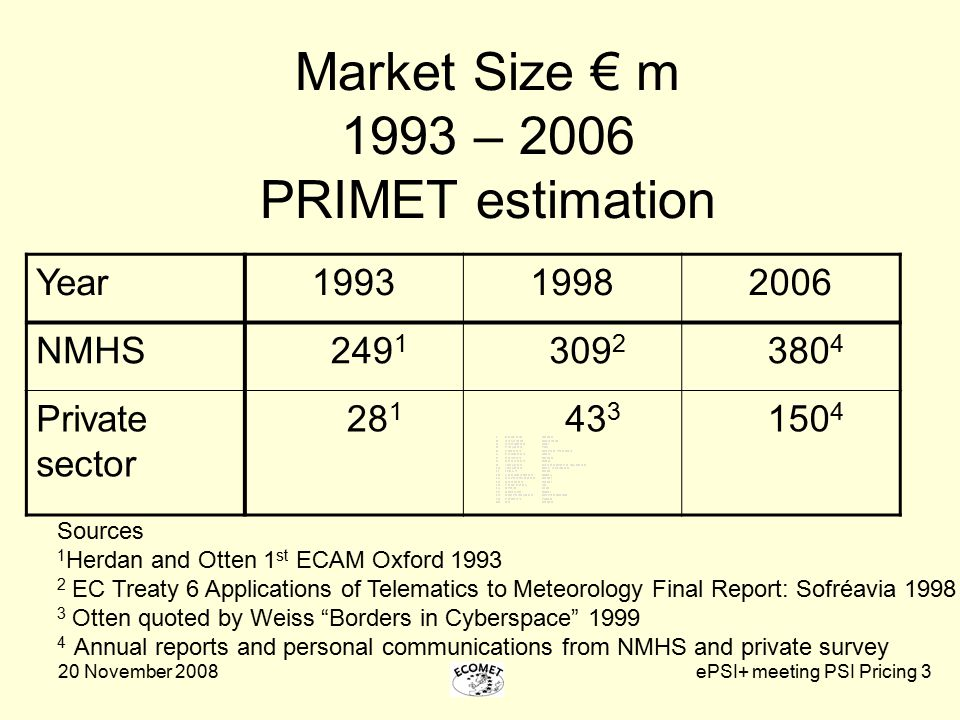 20 November 2008ePSI+ meeting PSI Pricing 3 Market Size € m 1993 – 2006 PRIMET estimation Year199319982006 NMHS 249 1 309 2 380 4 Private sector 28 1 43 3 150 4 Sources 1 Herdan and Otten 1 st ECAM Oxford 1993 2 EC Treaty 6 Applications of Telematics to Meteorology Final Report: Sofréavia 1998 3 Otten quoted by Weiss Borders in Cyberspace 1999 4 Annual reports and personal communications from NMHS and private survey
