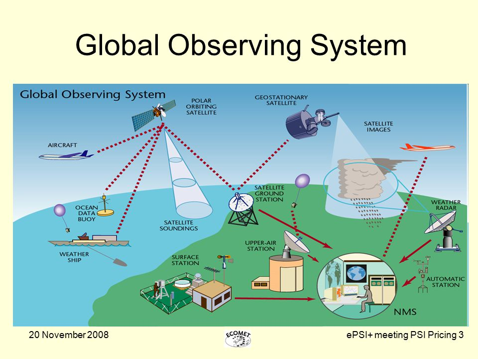 20 November 2008ePSI+ meeting PSI Pricing 3 Global Observing System