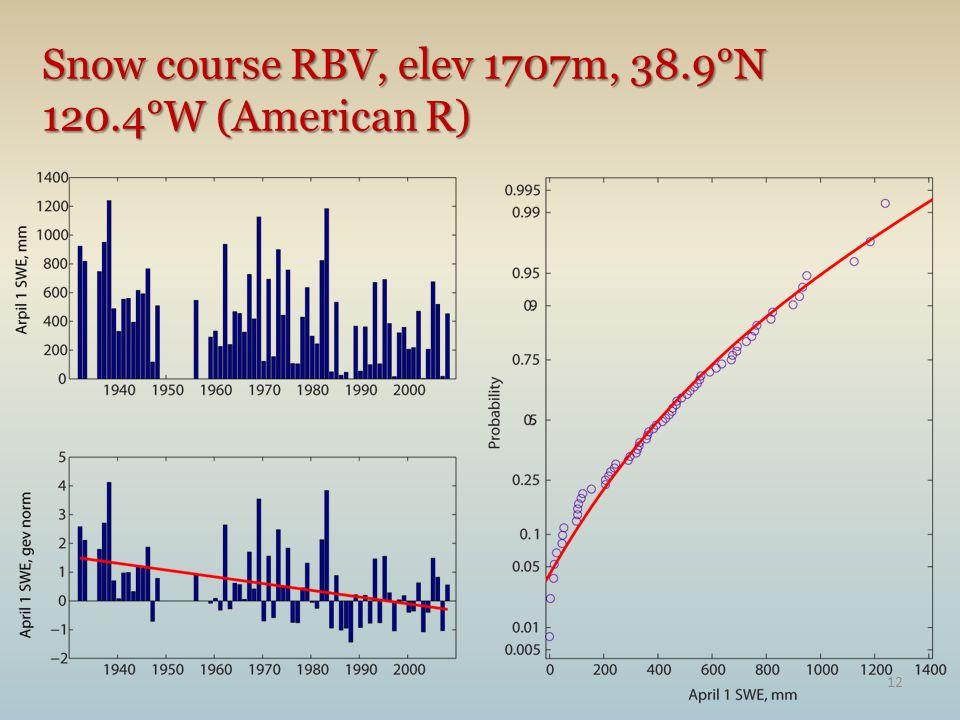 Snow course RBV, elev 1707m, 38.9°N 120.4°W (American R) 12