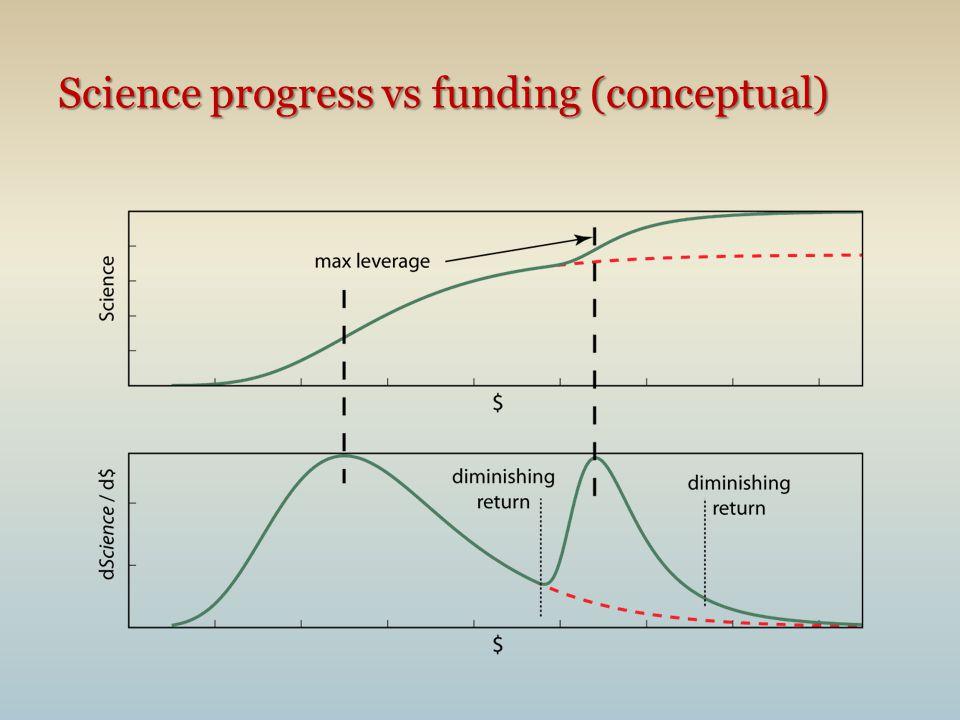 Science progress vs funding (conceptual)