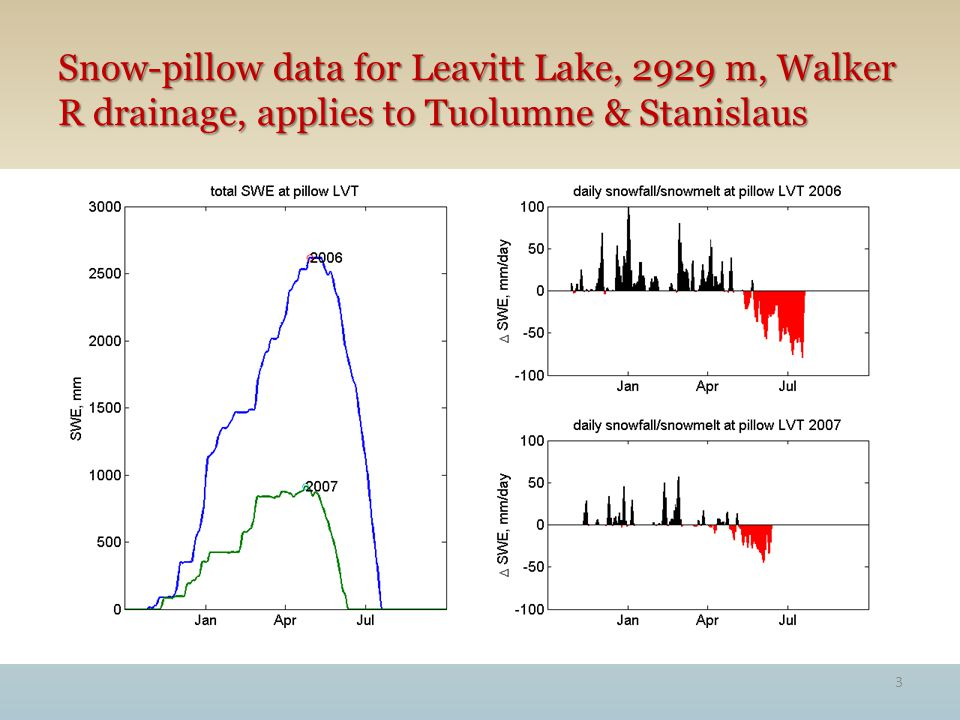 3 Snow-pillow data for Leavitt Lake, 2929 m, Walker R drainage, applies to Tuolumne & Stanislaus
