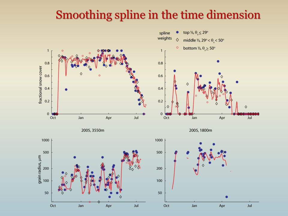 Smoothing spline in the time dimension