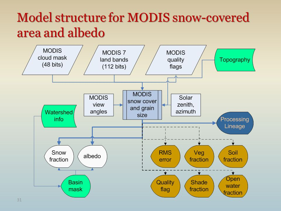 31 Model structure for MODIS snow-covered area and albedo