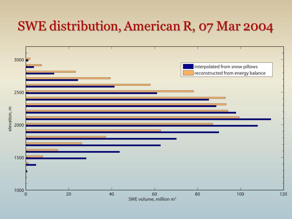 SWE distribution, American R, 07 Mar 2004