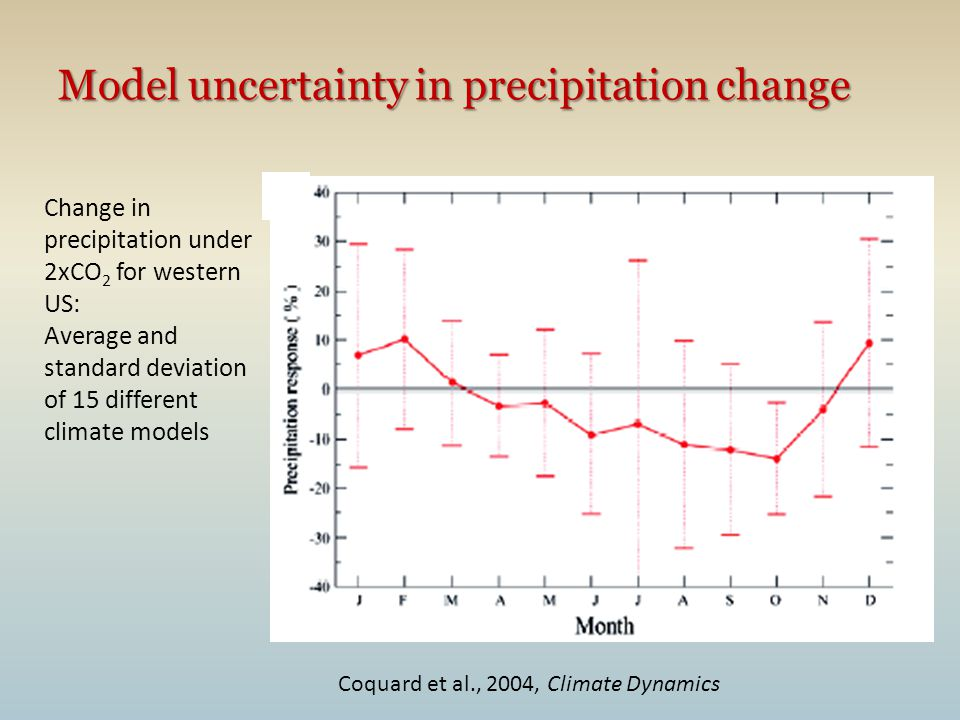 Model uncertainty in precipitation change Change in precipitation under 2xCO 2 for western US: Average and standard deviation of 15 different climate models Coquard et al., 2004, Climate Dynamics