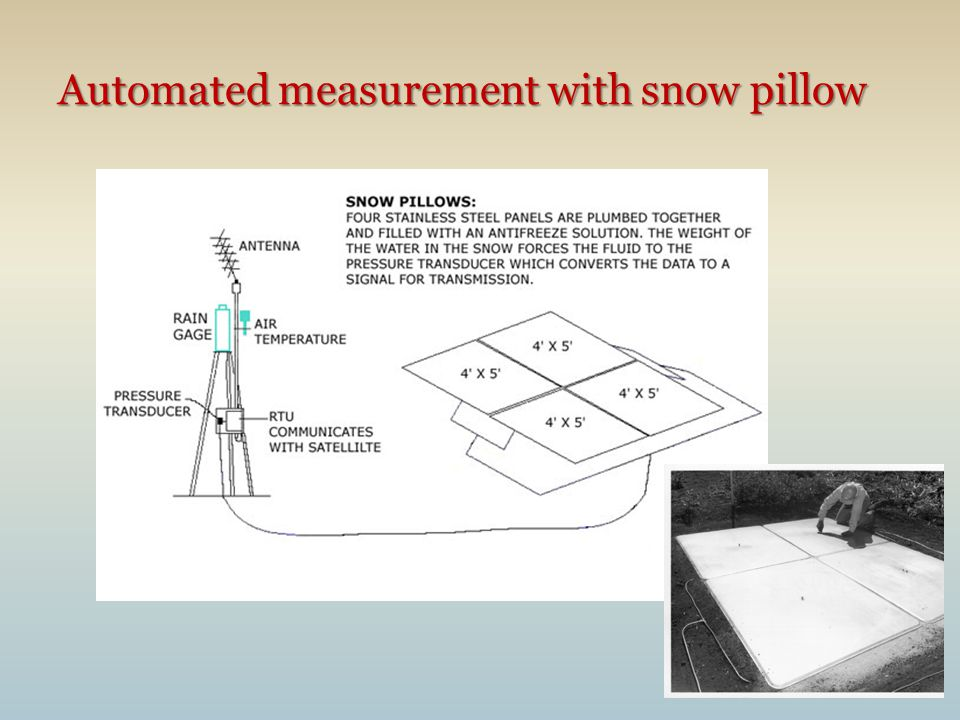 4 Automated measurement with snow pillow