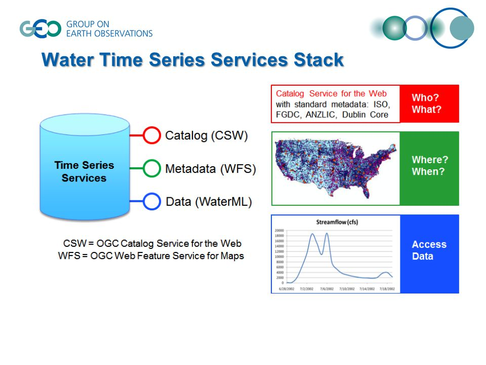 Water Time Series Services Stack