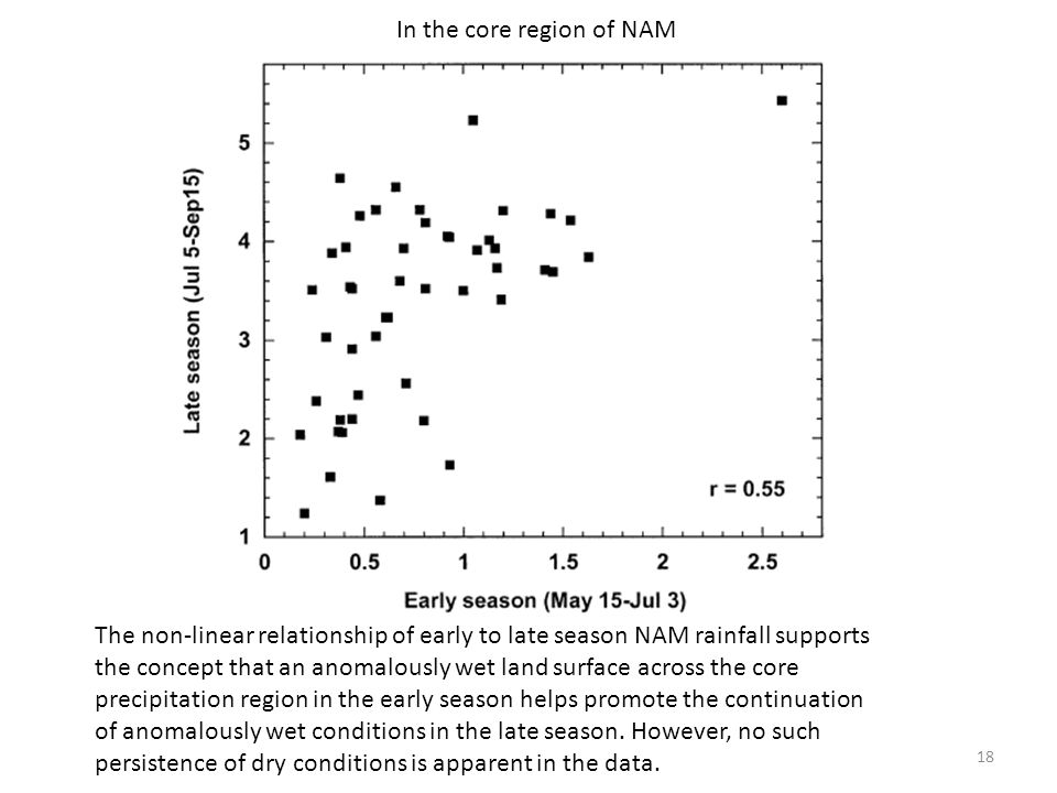 18 In the core region of NAM The non-linear relationship of early to late season NAM rainfall supports the concept that an anomalously wet land surface across the core precipitation region in the early season helps promote the continuation of anomalously wet conditions in the late season.