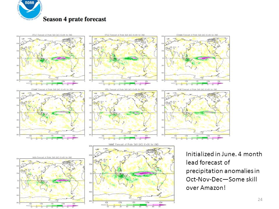 24 Initialized in June. 4 month lead forecast of precipitation anomalies in Oct-Nov-Dec—Some skill over Amazon!