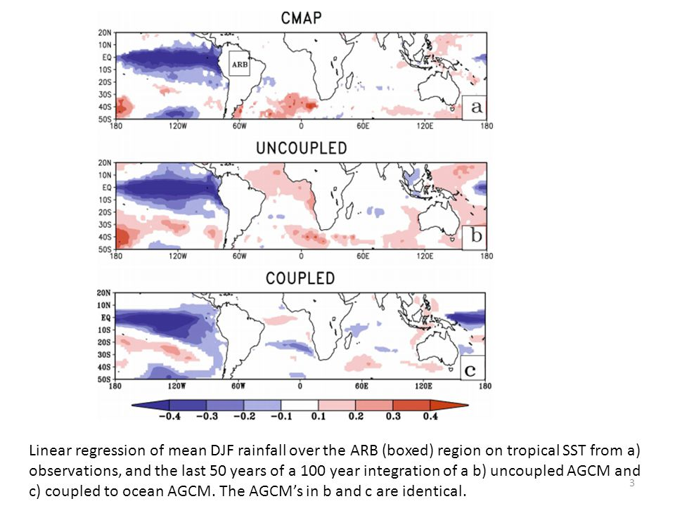 Linear regression of mean DJF rainfall over the ARB (boxed) region on tropical SST from a) observations, and the last 50 years of a 100 year integration of a b) uncoupled AGCM and c) coupled to ocean AGCM.