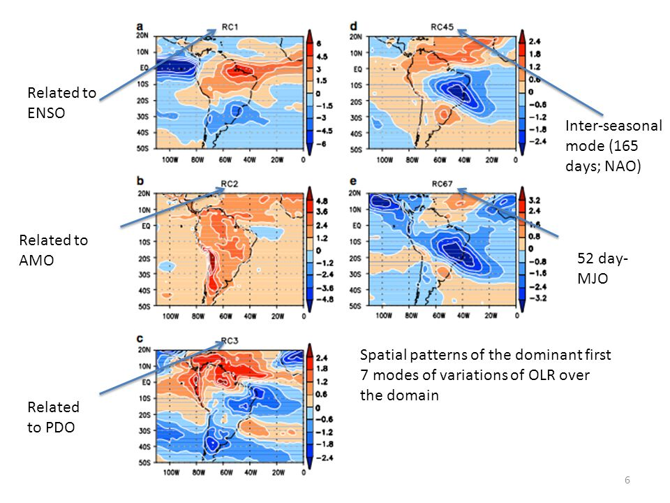 Spatial patterns of the dominant first 7 modes of variations of OLR over the domain Related to ENSO Related to AMO Related to PDO Inter-seasonal mode (165 days; NAO) 52 day- MJO 6