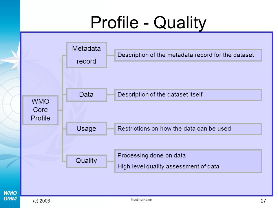 27 Meeting Name (c) 2006 Description of the dataset itself WMO Core Profile Metadata record Data Usage Quality Description of the metadata record for the dataset Restrictions on how the data can be used Processing done on data High level quality assessment of data Profile - Quality