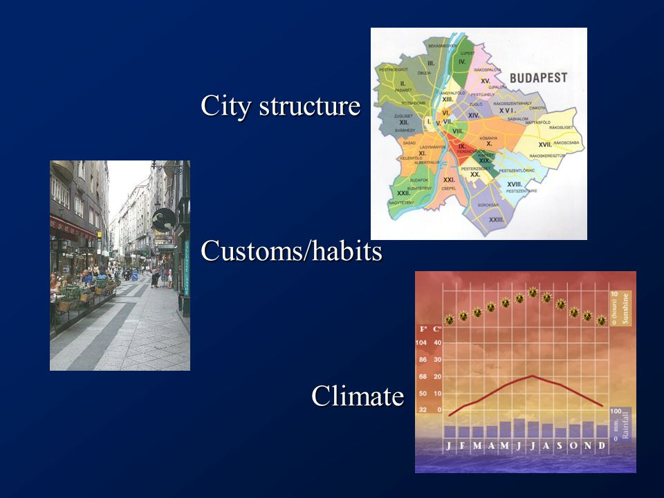City structure Customs/habits Climate