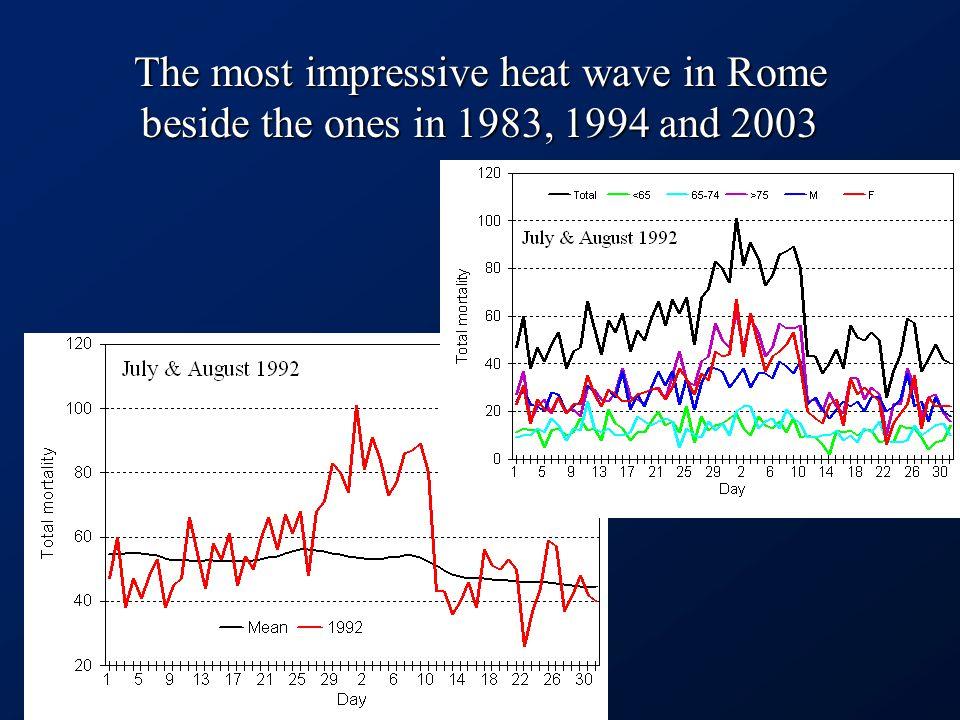Role of nonclimatic factors.