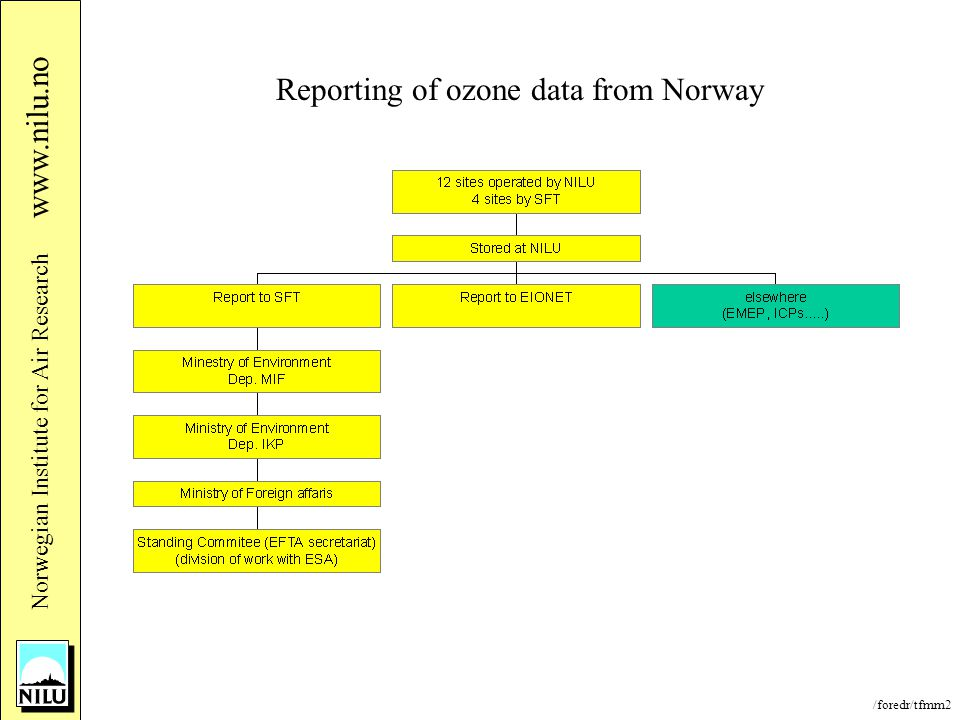 /foredr/tfmm2 Nor wegian Institute for Air Research www.nilu.no Reporting of ozone data from Norway