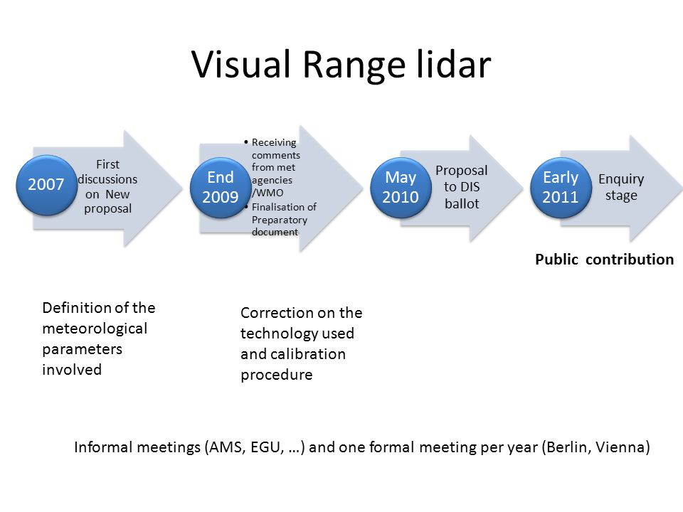 Visual Range lidar First discussions on New proposal 2007 Receiving comments from met agencies /WMO Finalisation of Preparatory document End 2009 Prop
