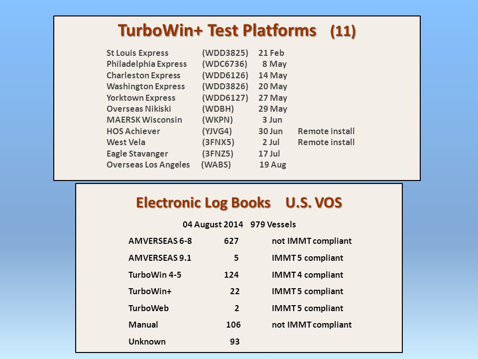 TurboWin+ Test Platforms (11) St Louis Express(WDD3825) 21 Feb Philadelphia Express(WDC6736) 8 May Charleston Express(WDD6126) 14 May Washington Express(WDD3826) 20 May Yorktown Express(WDD6127) 27 May Overseas Nikiski(WDBH) 29 May MAERSK Wisconsin(WKPN) 3 Jun HOS Achiever(YJVG4) 30 JunRemote install West Vela(3FNX5) 2 JulRemote install Eagle Stavanger(3FNZ5) 17 Jul Overseas Los Angeles (WABS) 19 Aug Electronic Log Books U.S.