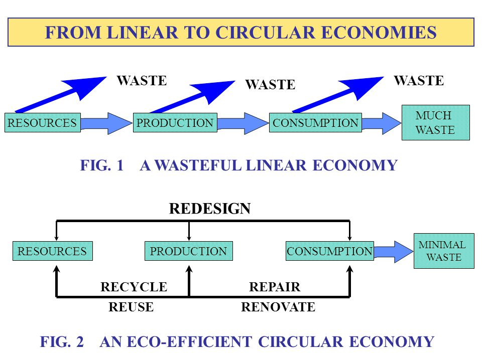 FROM LINEAR TO CIRCULAR ECONOMIES FIG. 2 AN ECO-EFFICIENT CIRCULAR ECONOMY FIG.