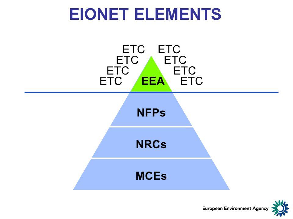EIONET ELEMENTS ETC ETC EEA ETC NFPs NRCs MCEs