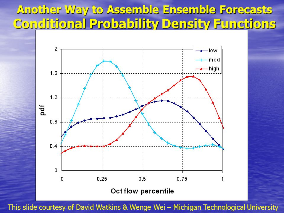 Lower Colorado River Streamflow Ensemble (Scenarios) This slide courtesy of David Watkins & Wenge Wei – Michigan Technological University
