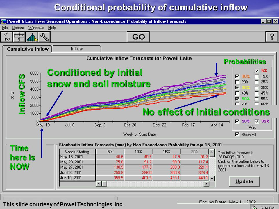 Another Way to Assemble Ensemble Forecasts Conditional Probability Density Functions This slide courtesy of David Watkins & Wenge Wei – Michigan Technological University