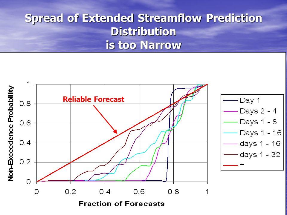 Medium Range Forecast Ensemble Spread is too Narrow Reliable Forecast