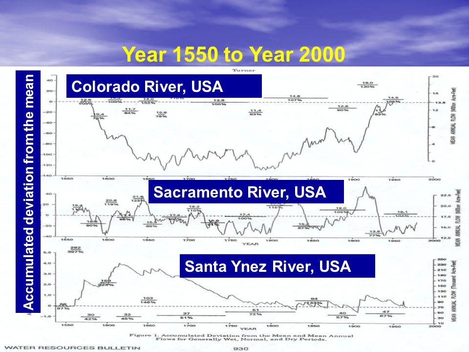 Year 1550 to Year 2000 Colorado River, USA Sacramento River, USA Santa Ynez River, USA Accumulated deviation from the mean