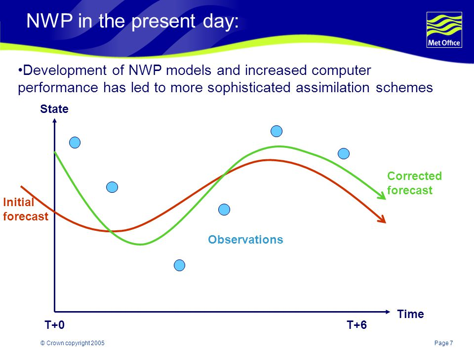 Page 7© Crown copyright 2005 NWP in the present day: State Time Corrected forecast Initial forecast T+0T+6 Observations Development of NWP models and increased computer performance has led to more sophisticated assimilation schemes