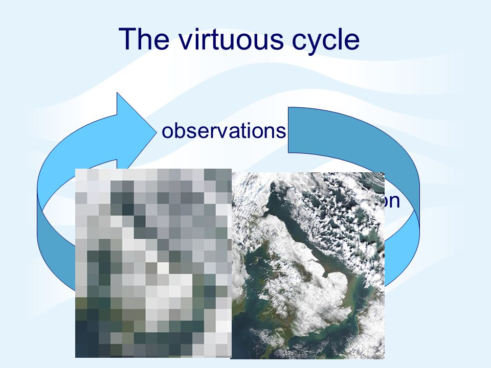 Page 8© Crown copyright 2005 The virtuous cycle observations assimilation modelling science