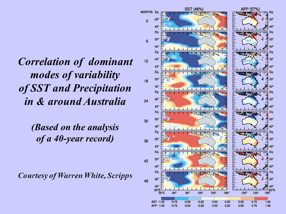 Correlation of dominant modes of variability of SST and Precipitation in & around Australia (Based on the analysis of a 40-year record) Courtesy of Warren White, Scripps