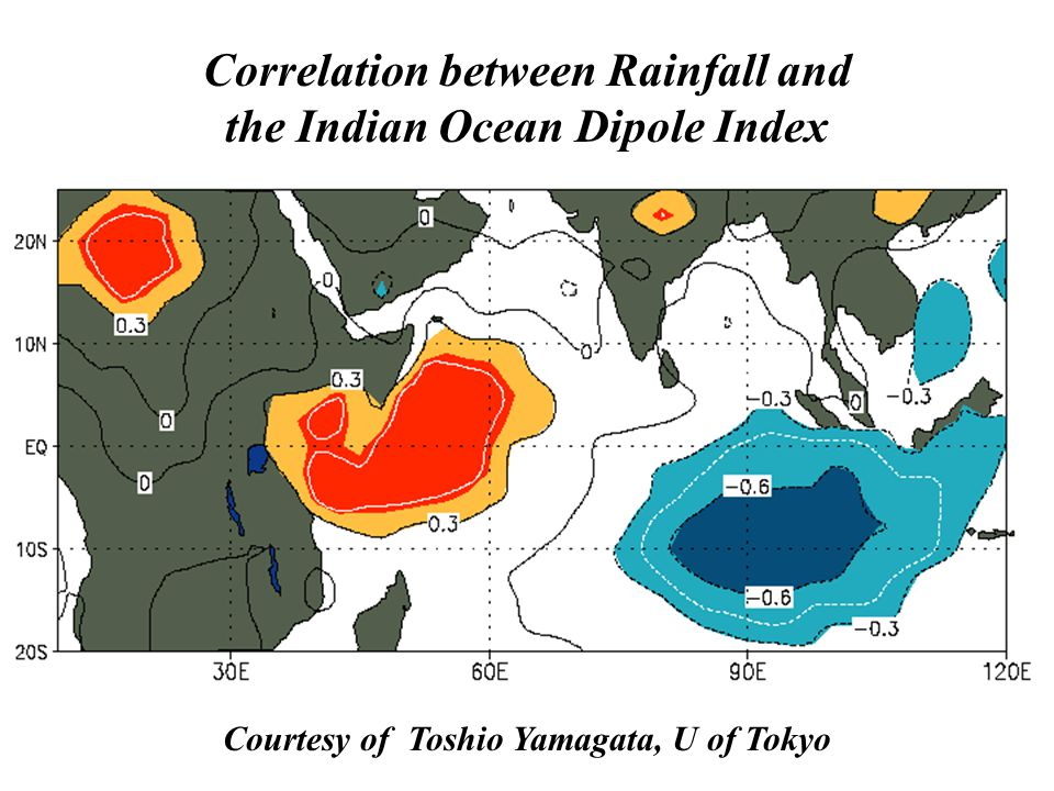 Courtesy of Toshio Yamagata, U of Tokyo Correlation between Rainfall and the Indian Ocean Dipole Index