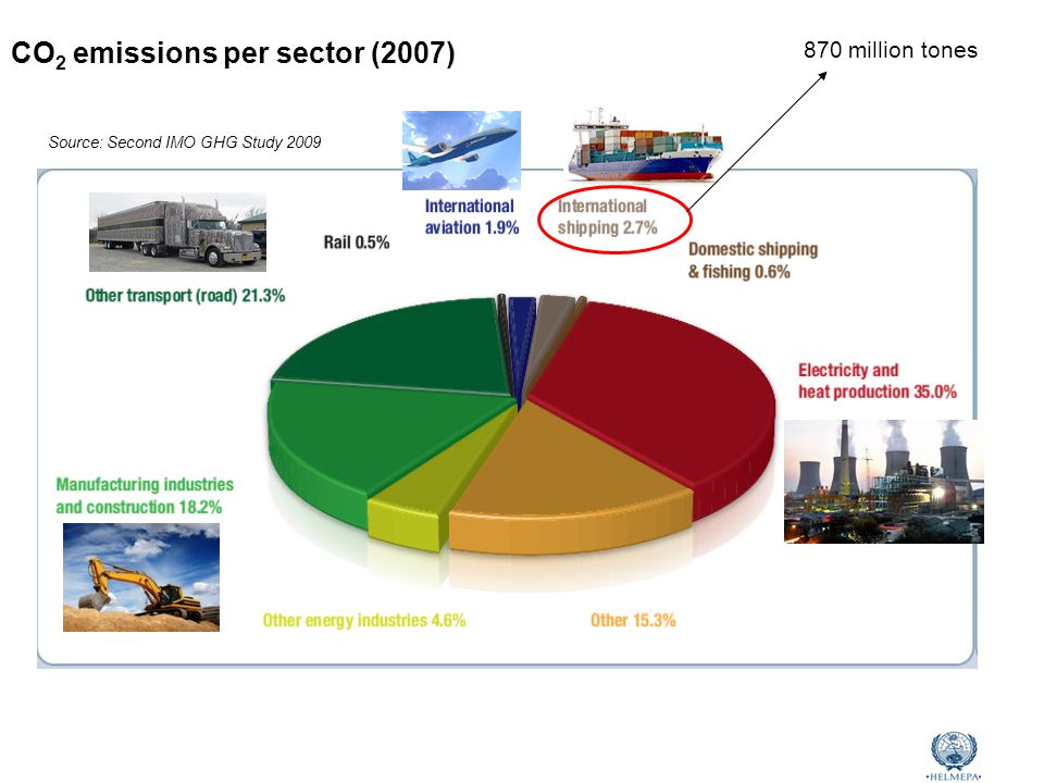 Marine Environmental Awareness Course CO 2 emissions per sector (2007) Source: Second IMO GHG Study 2009 870 million tones