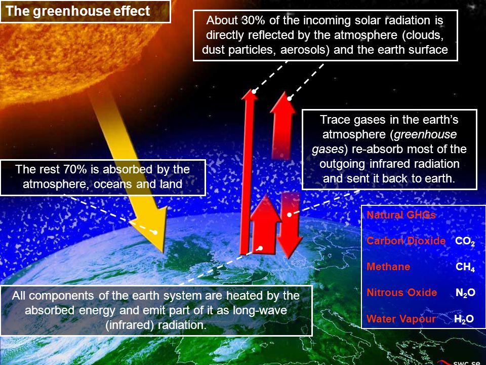 Marine Environmental Awareness Course Melting of glaciers, retreat of sea ice and sea level rise…
