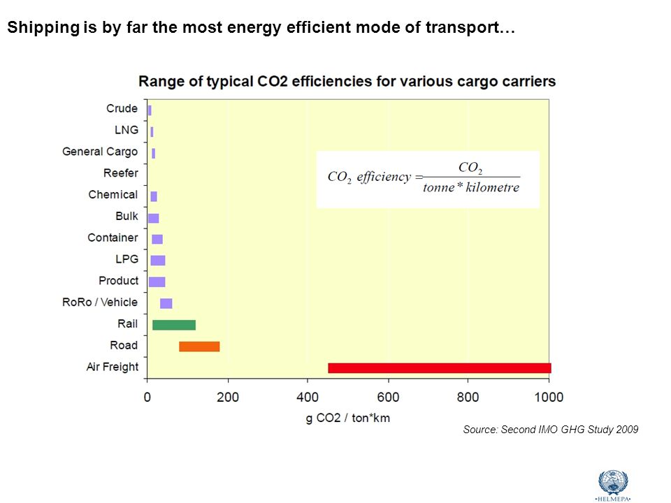 Marine Environmental Awareness Course Shipping is by far the most energy efficient mode of transport… Source: Second IMO GHG Study 2009