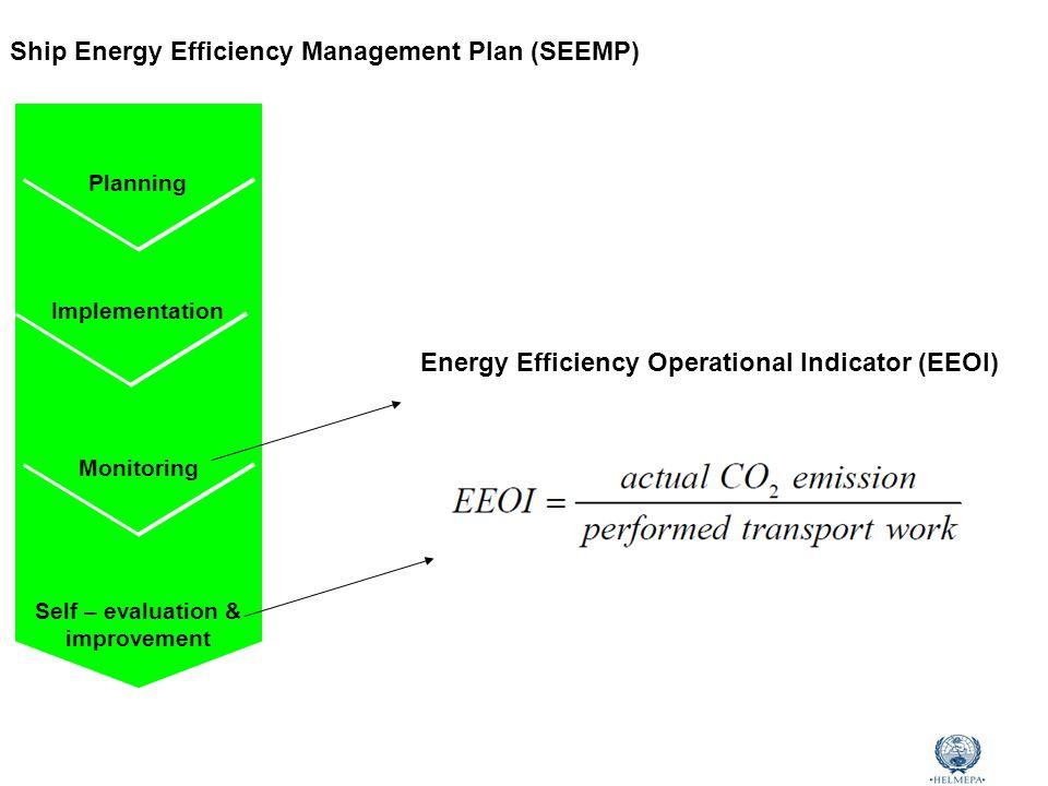 Marine Environmental Awareness Course Ship Energy Efficiency Management Plan (SEEMP) Self – evaluation & improvement Monitoring Implementation Planning Energy Efficiency Operational Indicator (EEOI)