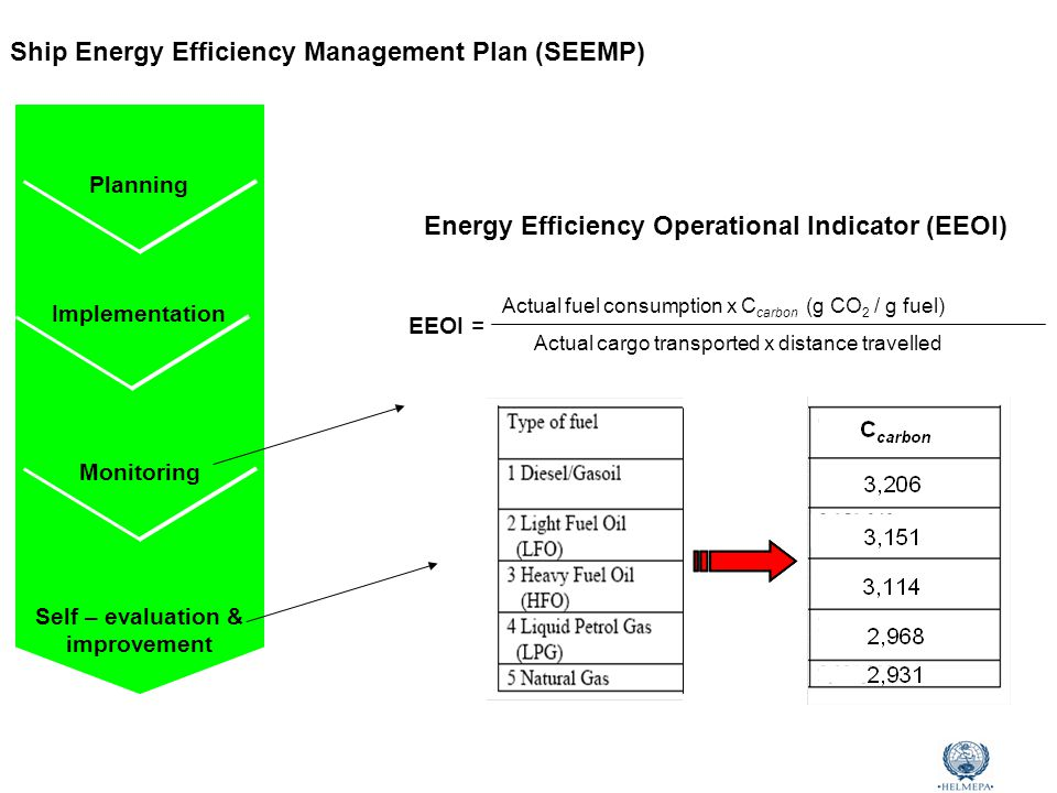 Marine Environmental Awareness Course Ship Energy Efficiency Management Plan (SEEMP) Self – evaluation & improvement Monitoring Implementation Planning Energy Efficiency Operational Indicator (EEOI) Actual fuel consumption x C carbon (g CO 2 / g fuel) Actual cargo transported x distance travelled ΕΕΟΙ =