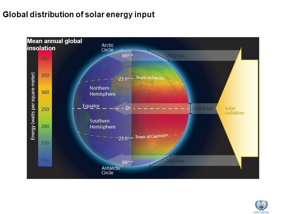 Marine Environmental Awareness Course Global distribution of solar energy input Mean annual global insolation