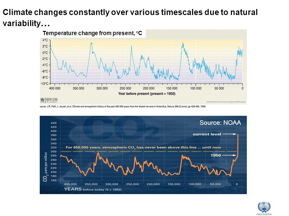 Marine Environmental Awareness Course Climate changes constantly over various timescales due to natural variability … Temperature change from present, o C Source: NOAA
