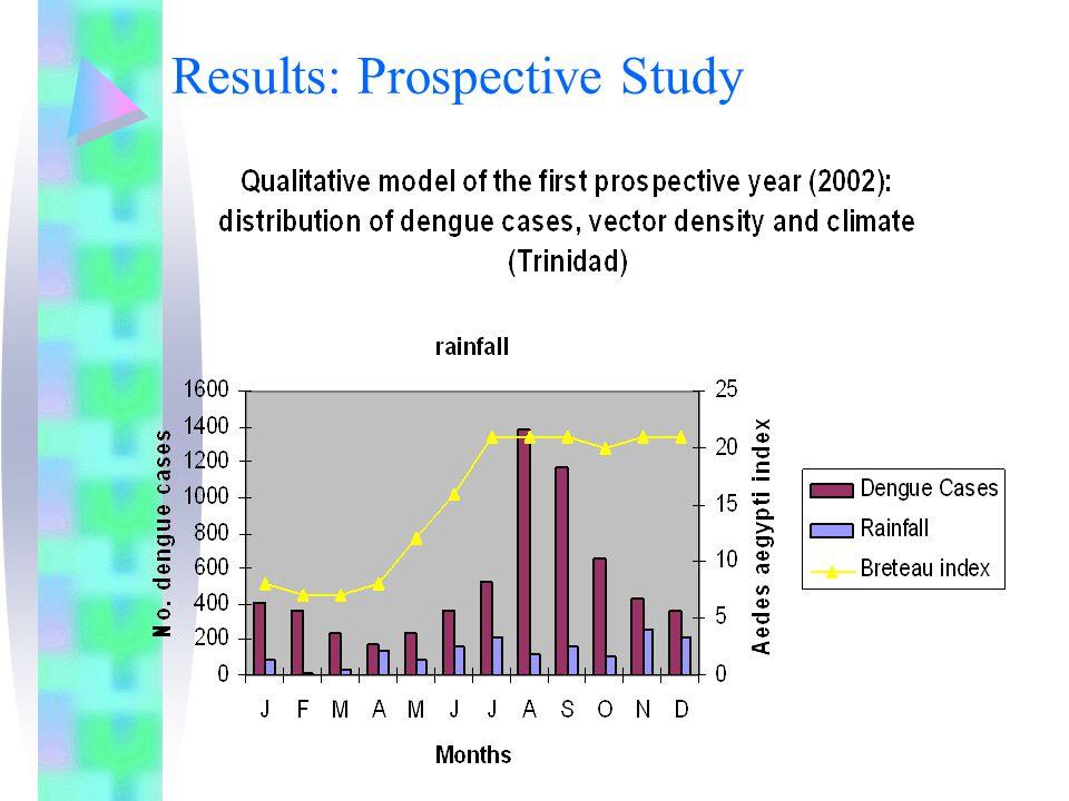 Results: Prospective Study
