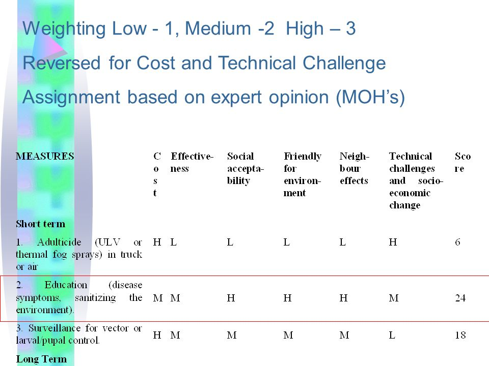 Weighting Low - 1, Medium -2 High – 3 Reversed for Cost and Technical Challenge Assignment based on expert opinion (MOH's)