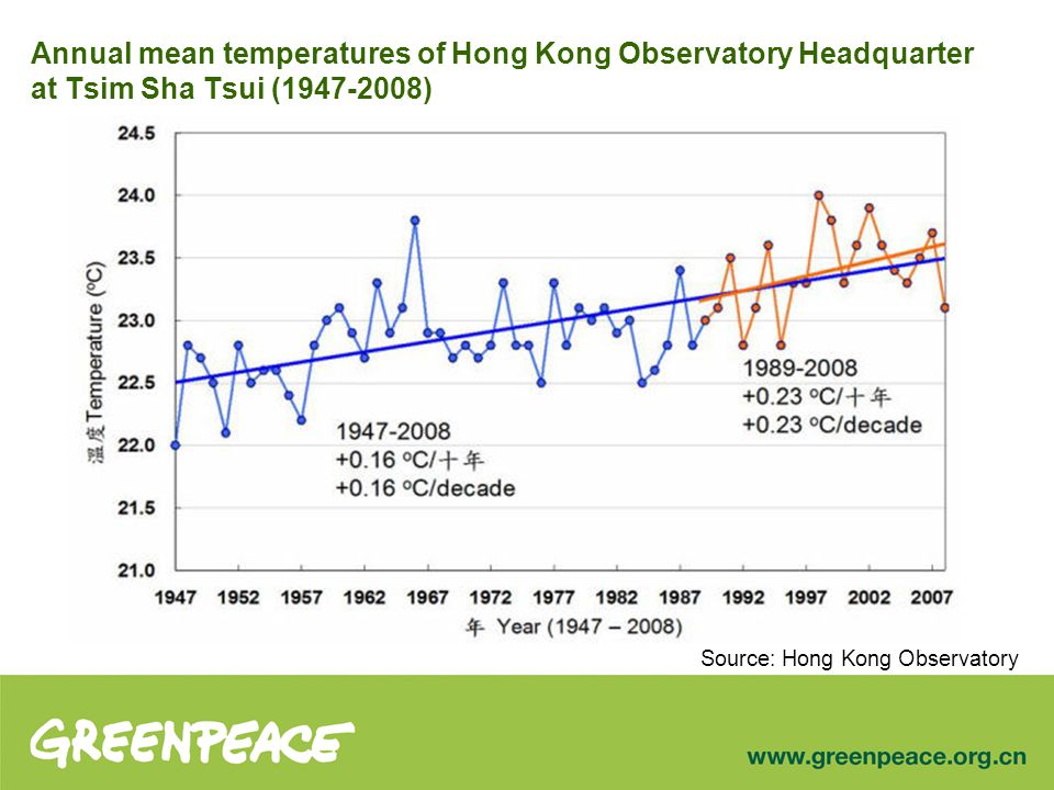 Annual mean temperatures of Hong Kong Observatory Headquarter at Tsim Sha Tsui (1947-2008) Source: Hong Kong Observatory
